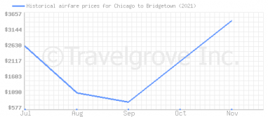 Price overview for flights from Chicago to Bridgetown