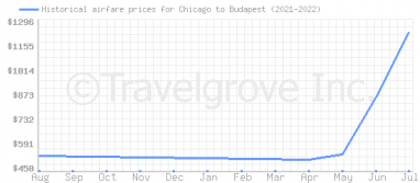 Price overview for flights from Chicago to Budapest