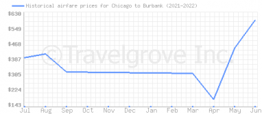 Price overview for flights from Chicago to Burbank