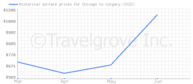 Price overview for flights from Chicago to Calgary