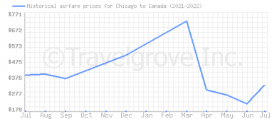 Price overview for flights from Chicago to Canada