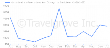 Price overview for flights from Chicago to Caribbean