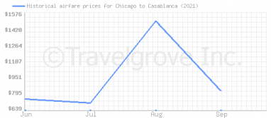 Price overview for flights from Chicago to Casablanca
