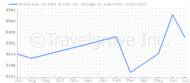 Price overview for flights from Chicago to Charlotte