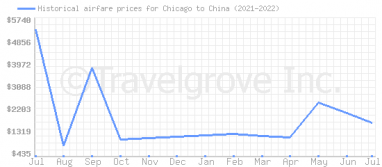 Price overview for flights from Chicago to China