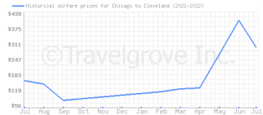 Price overview for flights from Chicago to Cleveland