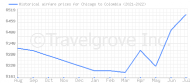 Price overview for flights from Chicago to Colombia