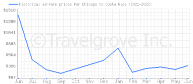 Price overview for flights from Chicago to Costa Rica