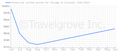 Price overview for flights from Chicago to Culiacan
