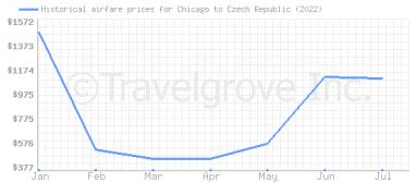 Price overview for flights from Chicago to Czech Republic