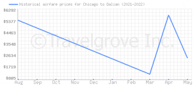 Price overview for flights from Chicago to Dalian