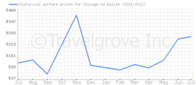 Price overview for flights from Chicago to Dallas