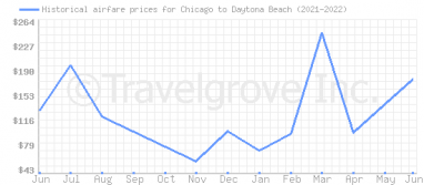 Price overview for flights from Chicago to Daytona Beach