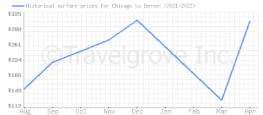 Price overview for flights from Chicago to Denver