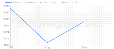 Price overview for flights from Chicago to Detroit