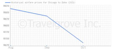 Price overview for flights from Chicago to Doha