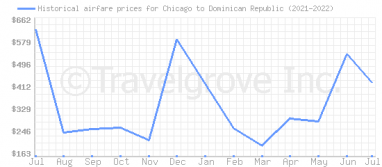 Price overview for flights from Chicago to Dominican Republic