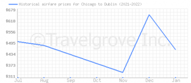 Price overview for flights from Chicago to Dublin