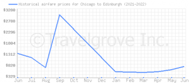Price overview for flights from Chicago to Edinburgh