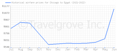 Price overview for flights from Chicago to Egypt