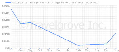 Price overview for flights from Chicago to Fort De France