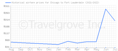 Price overview for flights from Chicago to Fort Lauderdale