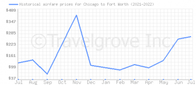 Price overview for flights from Chicago to Fort Worth