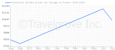 Price overview for flights from Chicago to France