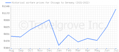 Price overview for flights from Chicago to Germany