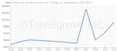 Price overview for flights from Chicago to Gothenburg