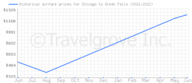 Price overview for flights from Chicago to Great Falls