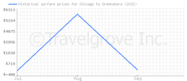 Price overview for flights from Chicago to Greensboro