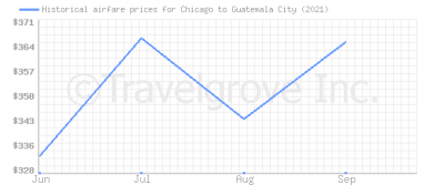 Price overview for flights from Chicago to Guatemala City