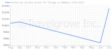 Price overview for flights from Chicago to Hamburg