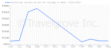 Price overview for flights from Chicago to Hanoi