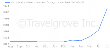 Price overview for flights from Chicago to Hartford