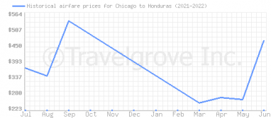 Price overview for flights from Chicago to Honduras