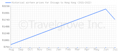 Price overview for flights from Chicago to Hong Kong