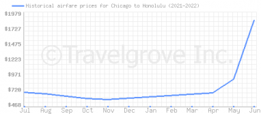 Price overview for flights from Chicago to Honolulu