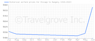 Price overview for flights from Chicago to Hungary