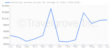 Price overview for flights from Chicago to India