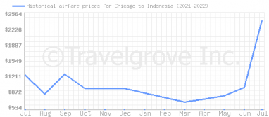 Price overview for flights from Chicago to Indonesia