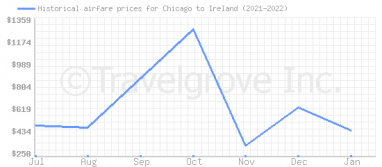 Price overview for flights from Chicago to Ireland
