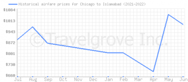 Price overview for flights from Chicago to Islamabad