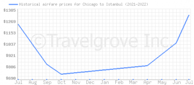 Price overview for flights from Chicago to Istanbul