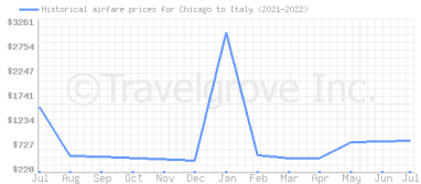 Price overview for flights from Chicago to Italy
