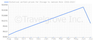 Price overview for flights from Chicago to Jackson Hole