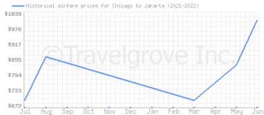 Price overview for flights from Chicago to Jakarta