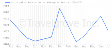 Price overview for flights from Chicago to Jamaica