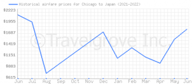 Price overview for flights from Chicago to Japan